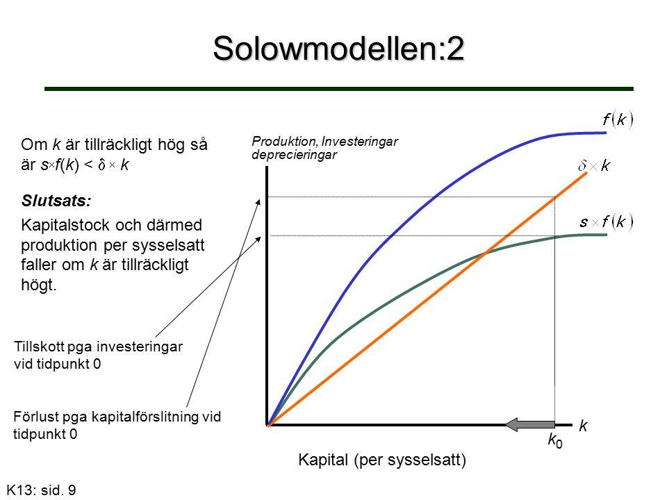 Solowmodellen:3 Om k är tillräckligt låg så är s  f(k) >   k K/N Kapital (per sysselsatt) k0k0 Tillskott pga investeringar vid tidpunkt 0 Förlust pga kapitalförslitning vid tidpunkt 0 Slutsats: Kapitalstock och därmed produktion per sysselsatt ökar om k är tillräckligt låg.
