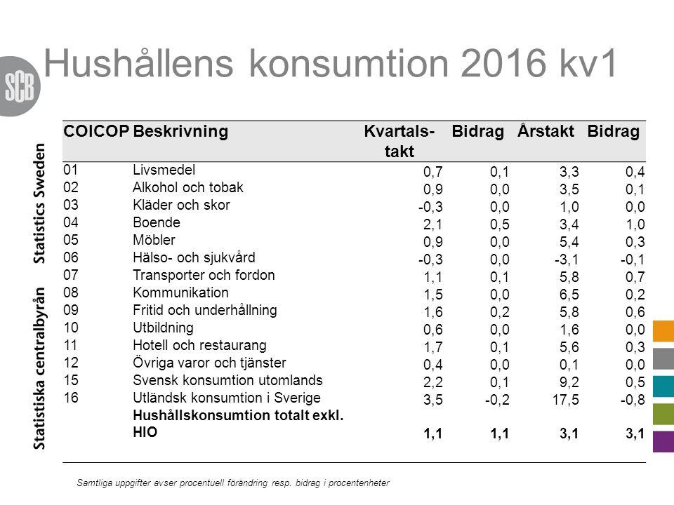 Hushållens konsumtion 2016 kv1 COICOPBeskrivningKvartals- takt BidragÅrstaktBidrag 01Livsmedel 0,70,13,30,4 02Alkohol och tobak 0,90,03,50,1 03Kläder