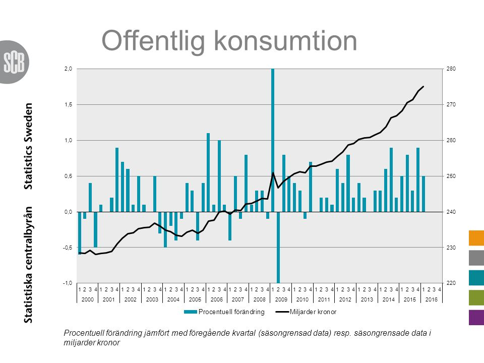Offentlig konsumtion Procentuell förändring jämfört med föregående kvartal (säsongrensad data) resp. säsongrensade data i miljarder kronor