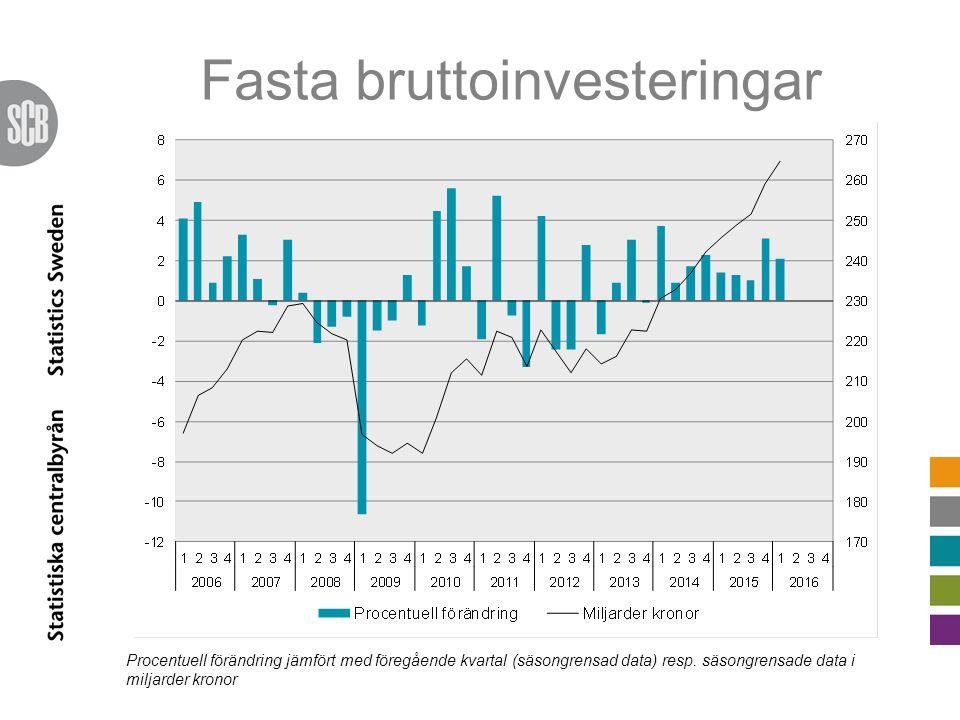 Fasta bruttoinvesteringar Procentuell förändring jämfört med föregående kvartal (säsongrensad data) resp. säsongrensade data i miljarder kronor