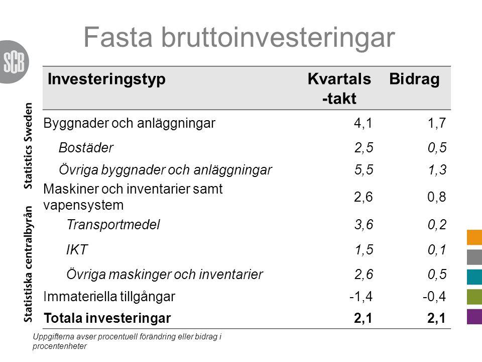 Fasta bruttoinvesteringar InvesteringstypKvartals -takt Bidrag Byggnader och anläggningar4,11,7 Bostäder2,50,5 Övriga byggnader och anläggningar5,51,3 Maskiner och inventarier samt vapensystem 2,60,8 Transportmedel3,60,2 IKT1,50,1 Övriga maskinger och inventarier2,60,5 Immateriella tillgångar-1,4-0,4 Totala investeringar2,1 Uppgifterna avser procentuell förändring eller bidrag i procentenheter