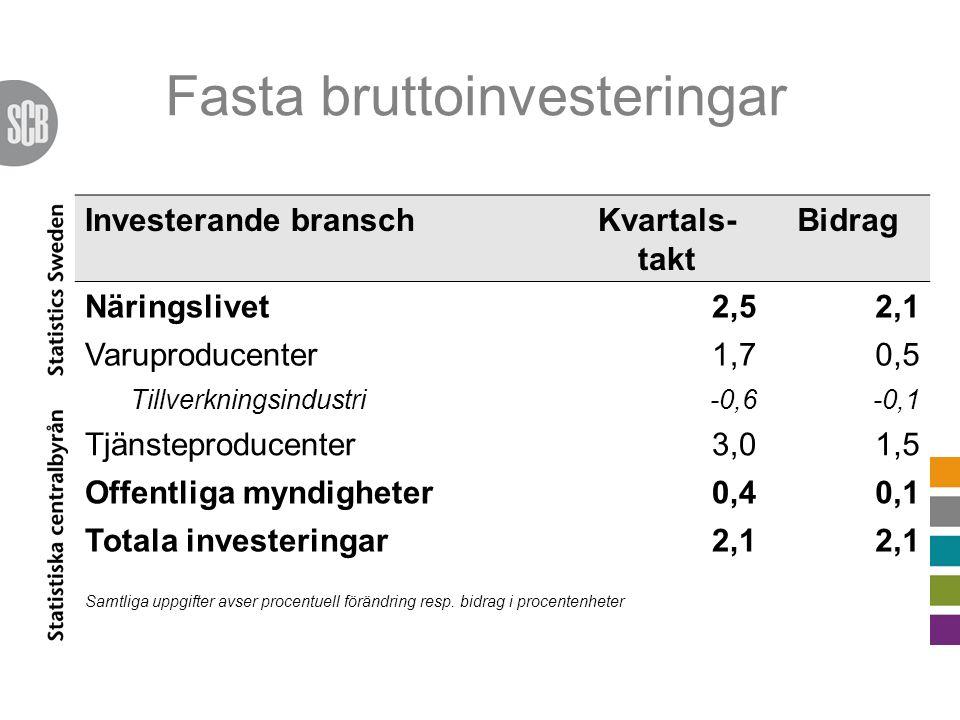 Fasta bruttoinvesteringar Investerande branschKvartals- takt Bidrag Näringslivet2,52,1 Varuproducenter1,70,5 Tillverkningsindustri-0,6-0,1 Tjänsteproducenter3,01,5 Offentliga myndigheter0,40,1 Totala investeringar2,1 Samtliga uppgifter avser procentuell förändring resp.