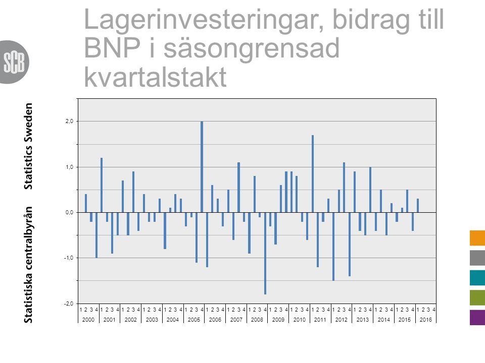 Lagerinvesteringar, bidrag till BNP i säsongrensad kvartalstakt