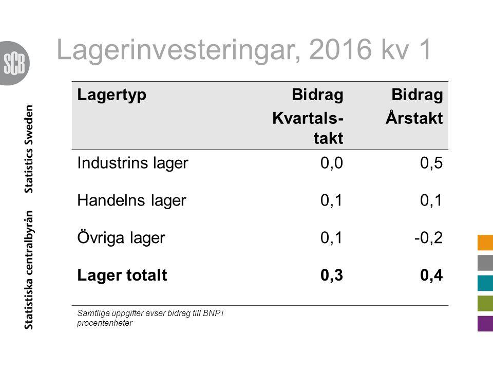 Lagerinvesteringar, 2016 kv 1 LagertypBidrag Kvartals- takt Bidrag Årstakt Industrins lager0,00,5 Handelns lager0,1 Övriga lager0,1-0,2 Lager totalt0,30,4 Samtliga uppgifter avser bidrag till BNP i procentenheter