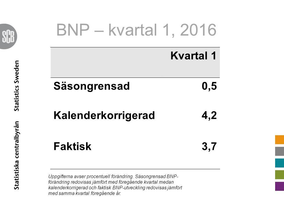 BNP – kvartal 1, 2016 Kvartal 1 Säsongrensad0,5 Kalenderkorrigerad4,2 Faktisk3,7 Uppgifterna avser procentuell förändring. Säsongrensad BNP- förändrin