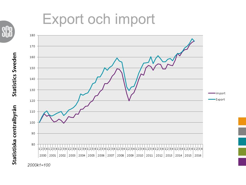 Export och import 2000k1=100