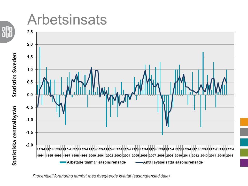 Arbetsinsats Procentuell förändring jämfört med föregående kvartal (säsongrensad data)