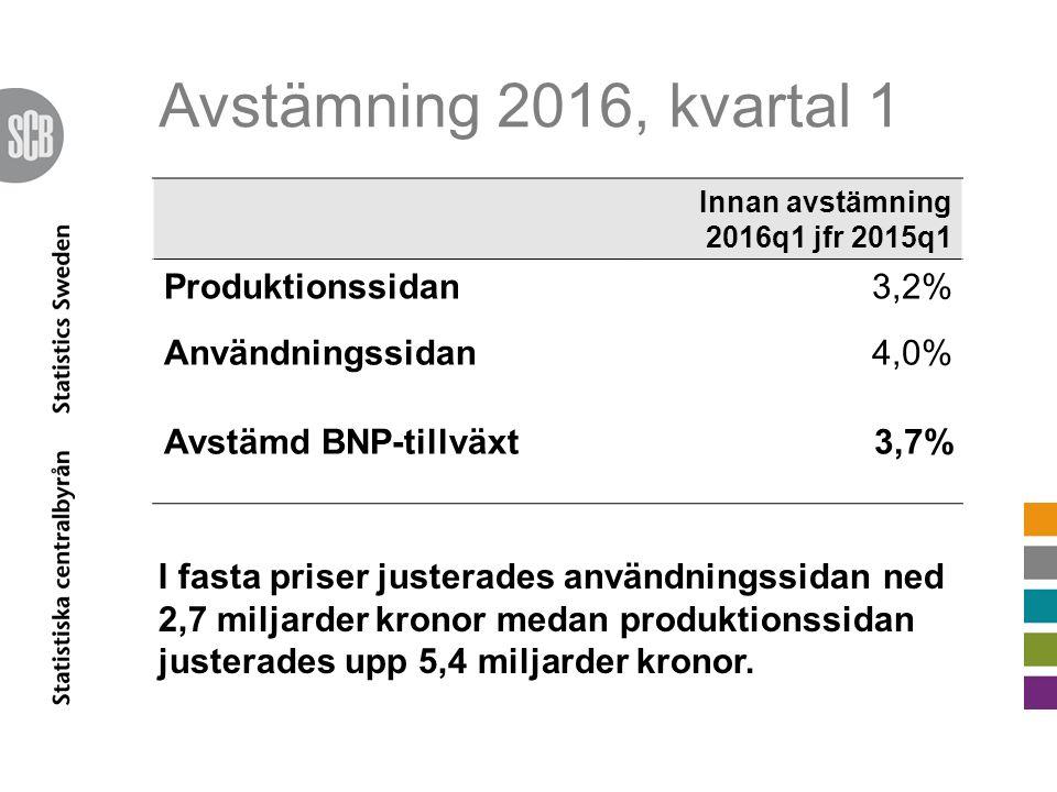 Avstämning 2016, kvartal 1 Innan avstämning 2016q1 jfr 2015q1 Produktionssidan3,2% Användningssidan4,0% Avstämd BNP-tillväxt3,7% I fasta priser justerades användningssidan ned 2,7 miljarder kronor medan produktionssidan justerades upp 5,4 miljarder kronor.