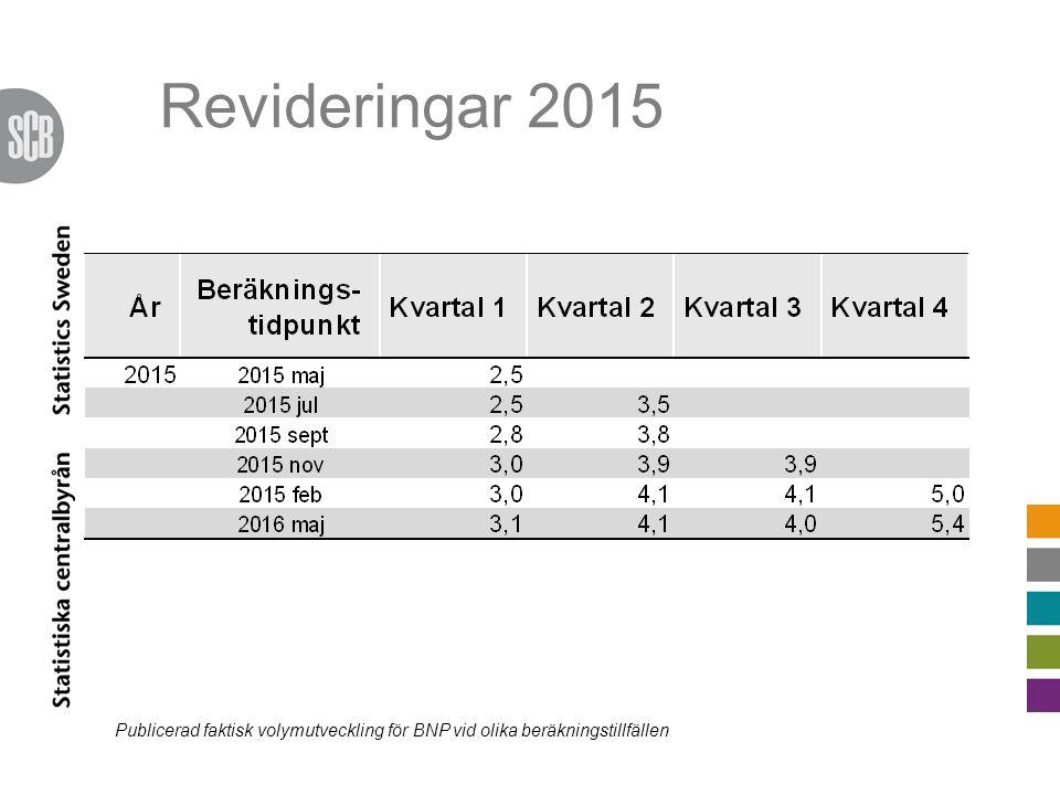 Revideringar 2015 Publicerad faktisk volymutveckling för BNP vid olika beräkningstillfällen