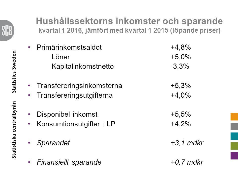 Hushållssektorns inkomster och sparande kvartal 1 2016, jämfört med kvartal 1 2015 (löpande priser) Primärinkomstsaldot +4,8% Löner +5,0% Kapitalinkomstnetto -3,3% Transfereringsinkomsterna +5,3% Transfereringsutgifterna +4,0% Disponibel inkomst +5,5% Konsumtionsutgifter i LP+4,2% Sparandet+3,1 mdkr Finansiellt sparande +0,7 mdkr