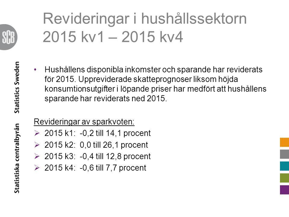 Revideringar i hushållssektorn 2015 kv1 – 2015 kv4 Hushållens disponibla inkomster och sparande har reviderats för 2015. Uppreviderade skatteprognoser