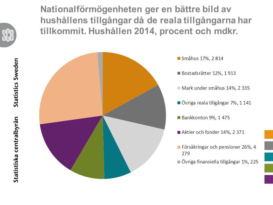 Nationalförmögenheten ger en bättre bild av hushållens tillgångar då de reala tillgångarna har tillkommit. Hushållen 2014, procent och mdkr.
