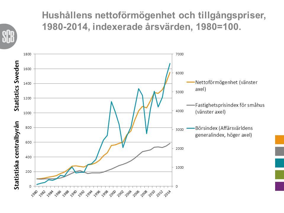 Hushållens nettoförmögenhet och tillgångspriser, 1980-2014, indexerade årsvärden, 1980=100.