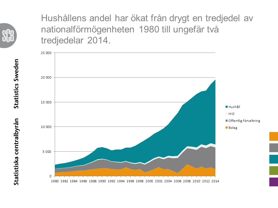Hushållens andel har ökat från drygt en tredjedel av nationalförmögenheten 1980 till ungefär två tredjedelar 2014.