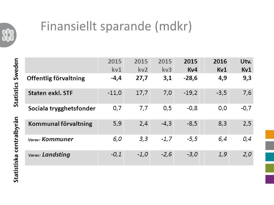 Finansiellt sparande (mdkr) 2015 kv1 2015 kv2 2015 kv3 2015 Kv4 2016 Kv1 Utv.