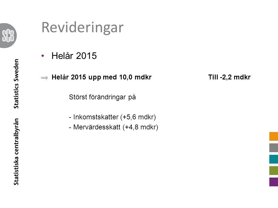 Revideringar Helår 2015  Helår 2015 upp med 10,0 mdkrTill -2,2 mdkr Störst förändringar på - Inkomstskatter (+5,6 mdkr) - Mervärdesskatt (+4,8 mdkr)