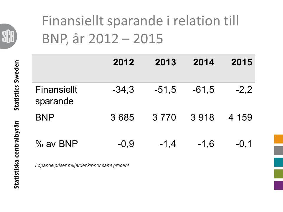 Finansiellt sparande i relation till BNP, år 2012 – 2015 2012201320142015 Finansiellt sparande -34,3-51,5-61,5-2,2 BNP3 6853 7703 9184 159 % av BNP-0,9-1,4-1,6-0,1 Löpande priser miljarder kronor samt procent