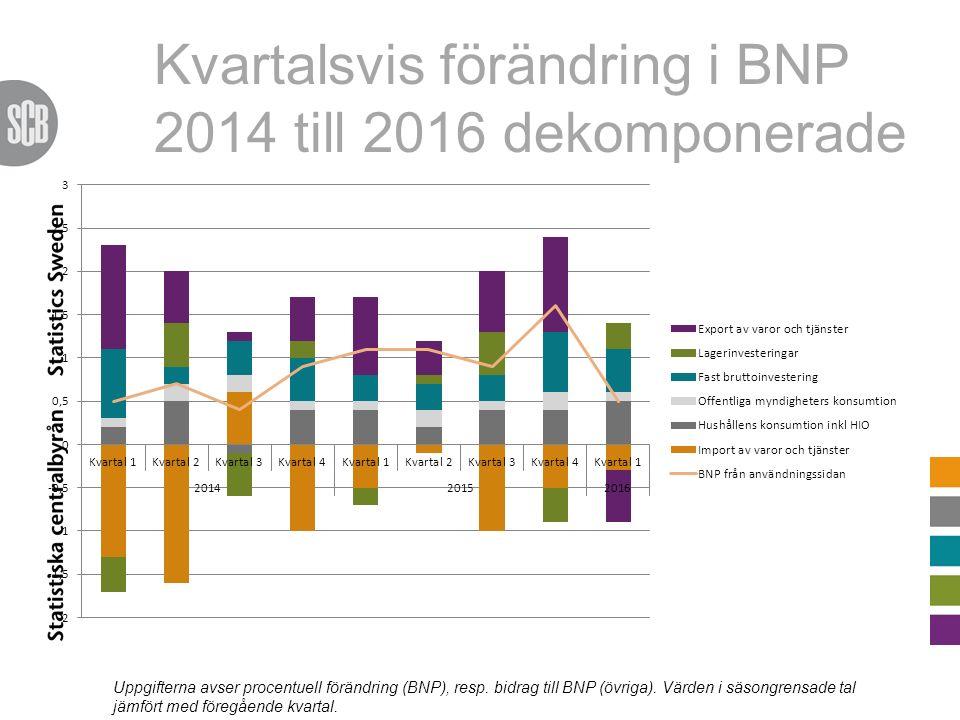 Kvartalsvis förändring i BNP 2014 till 2016 dekomponerade Uppgifterna avser procentuell förändring (BNP), resp. bidrag till BNP (övriga). Värden i säs