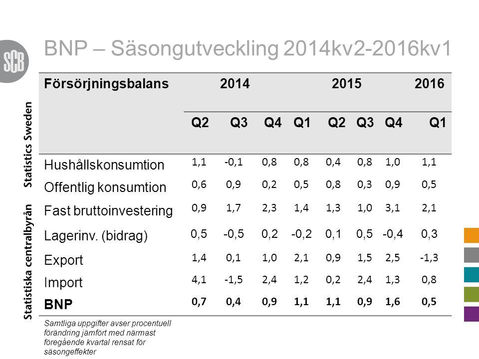 BNP – Säsongutveckling 2014kv2-2016kv1 Försörjningsbalans201420152016 Q2Q3Q4Q1Q2Q3Q4Q1 Hushållskonsumtion 1,1-0,10,8 0,40,81,01,1 Offentlig konsumtion