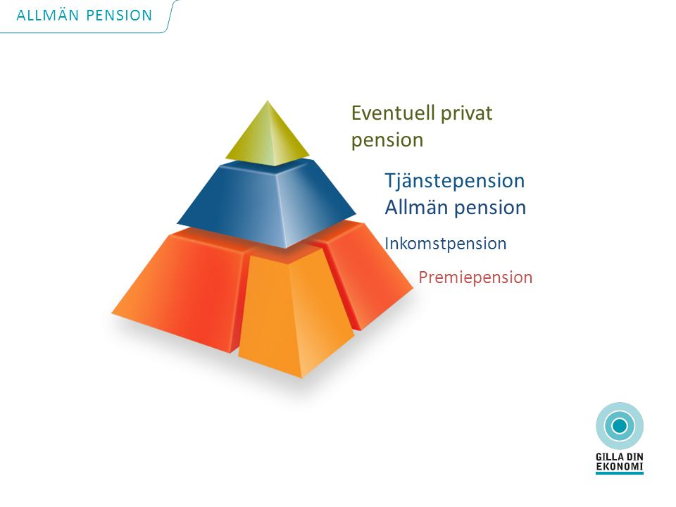 Eventuell privat pension Tjänstepension Allmän pension Inkomstpension Premiepension ALLMÄN PENSION