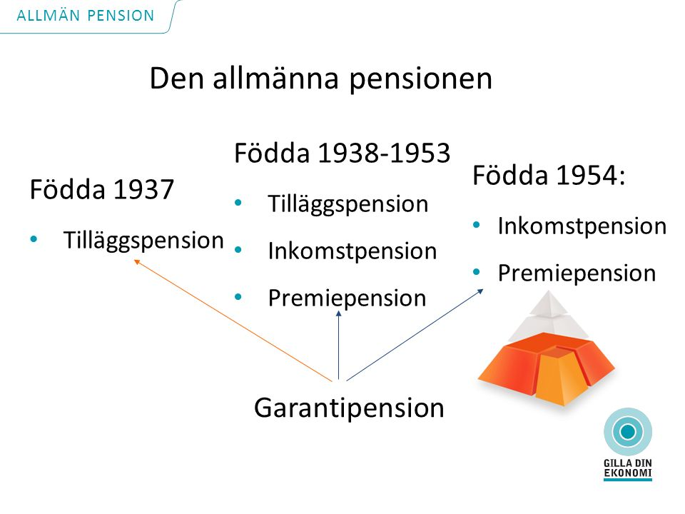 Födda 1954: Inkomstpension Premiepension Födda 1937 Tilläggspension Födda 1938-1953 Tilläggspension Inkomstpension Premiepension Garantipension Den allmänna pensionen ALLMÄN PENSION