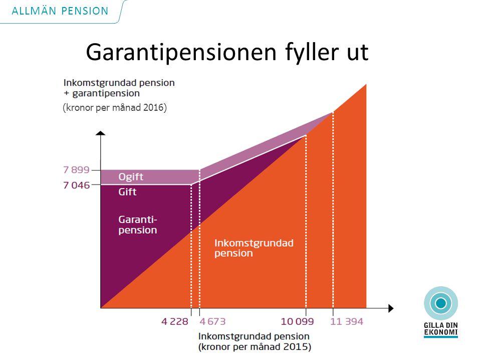 Garantipensionen fyller ut ALLMÄN PENSION (kronor per månad 2016)