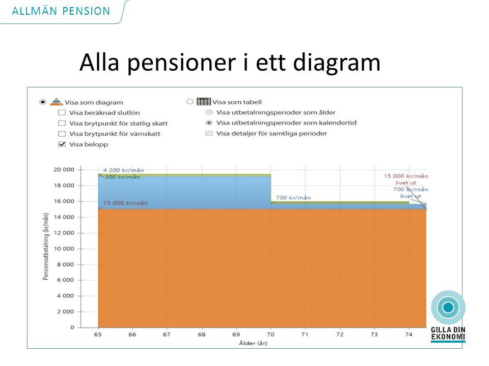 Alla pensioner i ett diagram ALLMÄN PENSION