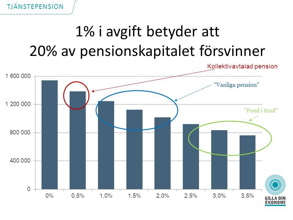 1% i avgift betyder att 20% av pensionskapitalet försvinner Kollektivavtalad pension Vanliga pension Fond i fond TJÄNSTEPENSION