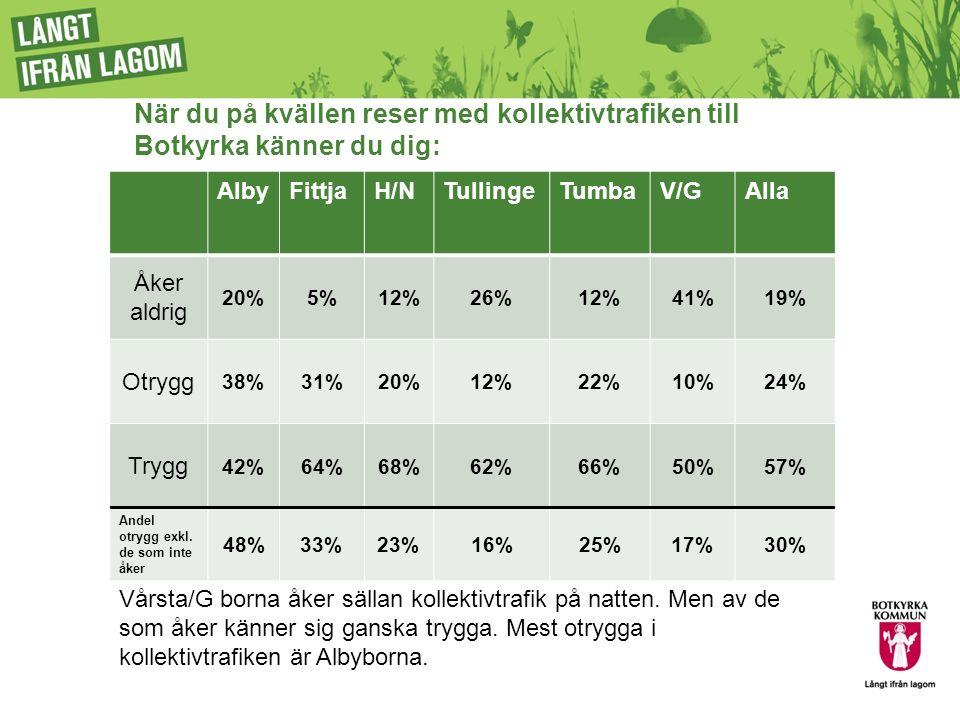 När du på kvällen reser med kollektivtrafiken till Botkyrka känner du dig: AlbyFittjaH/NTullingeTumbaV/GAlla Åker aldrig 20%5%12%26%12%41%19% Otrygg 38%31%20%12%22%10%24% Trygg 42%64%68%62%66%50%57% Andel otrygg exkl.