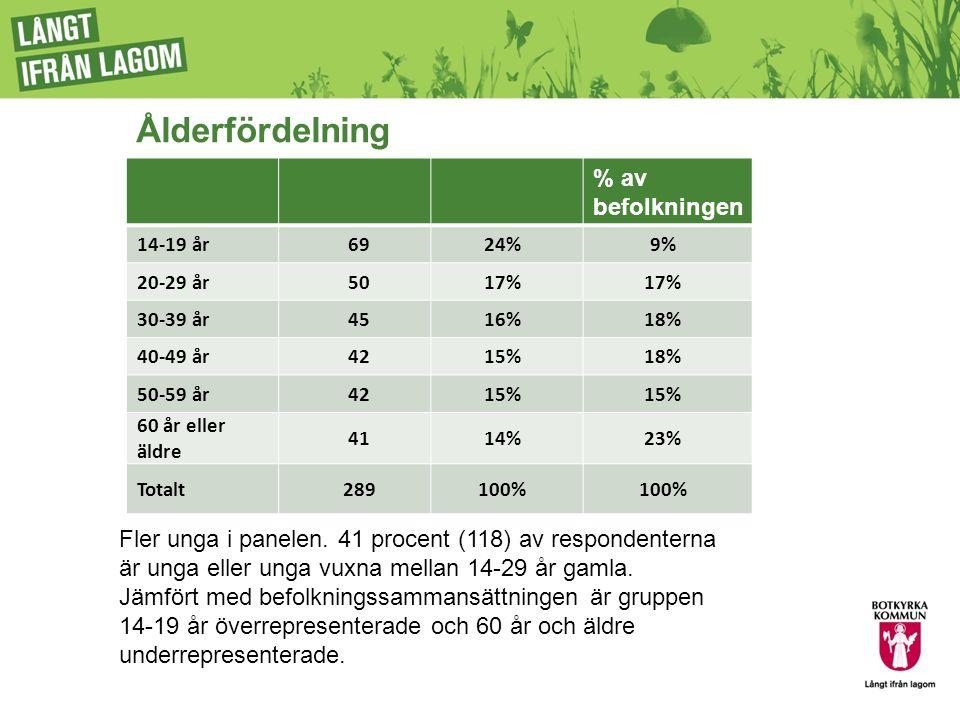 Slutsatser Panelresultatet visar att Albyborna är de som är mest missnöjda med tryggheten i sitt område och i kollektivtrafiken.