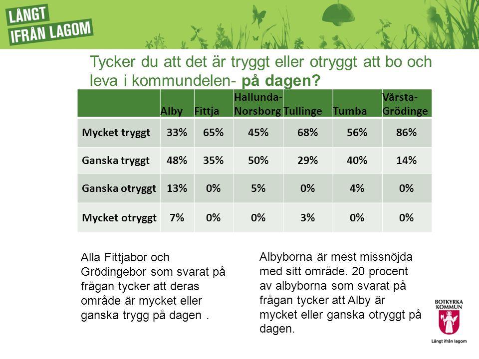 AlbyFittja Hallunda- NorsborgTullingeTumba Vårsta- Grödinge Mycket tryggt33%65%45%68%56%86% Ganska tryggt48%35%50%29%40%14% Ganska otryggt13%0%5%0%4%0% Mycket otryggt7%0% 3%0% Tycker du att det är tryggt eller otryggt att bo och leva i kommundelen- på dagen.