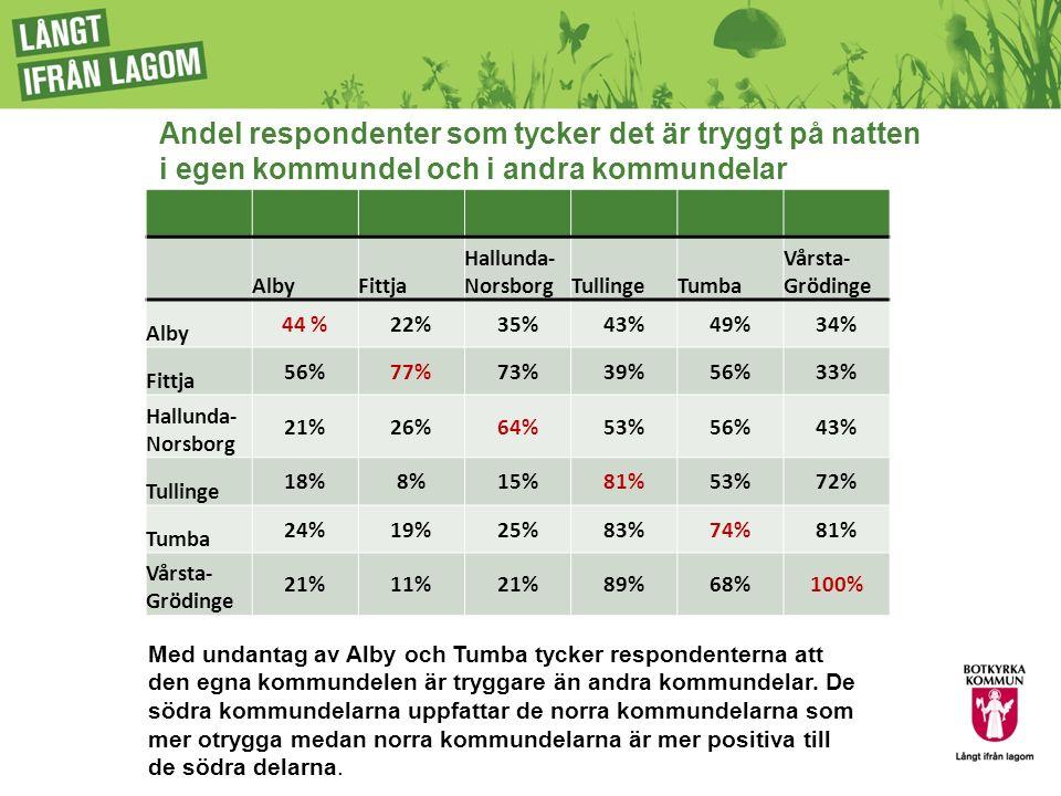 Andel respondenter som tycker det är tryggt på natten i egen kommundel och i andra kommundelar AlbyFittja Hallunda- NorsborgTullingeTumba Vårsta- Grödinge Alby 44 %22%35%43%49%34% Fittja 56%77%73%39%56%33% Hallunda- Norsborg 21%26%64%53%56%43% Tullinge 18%8%15%81%53%72% Tumba 24%19%25%83%74%81% Vårsta- Grödinge 21%11%21%89%68%100% Med undantag av Alby och Tumba tycker respondenterna att den egna kommundelen är tryggare än andra kommundelar.