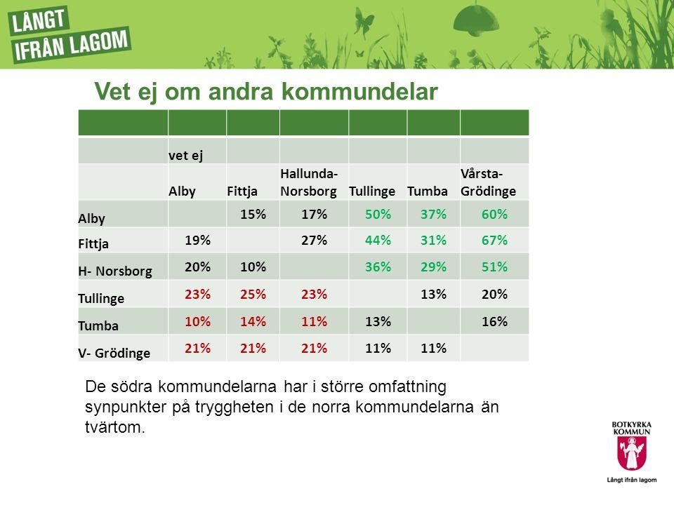 Otrygg på natten i kommundelarna AlbyFittja Hallunda- NorsborgTullingeTumba Vårsta- Grödinge Alby 56%63%48%7%14%6% Fittja 25%23%0%17%13%0% Hallunda- Norsborg 59%64%36%11%15%6% Tullinge 59%92%62%19%34%8% Tumba 66%81%64%4%26%3% Vårsta- Grödinge 58%89%58%0%21%0% De södra delarna upplever norra kommundelarna mycket otrygga på natten.