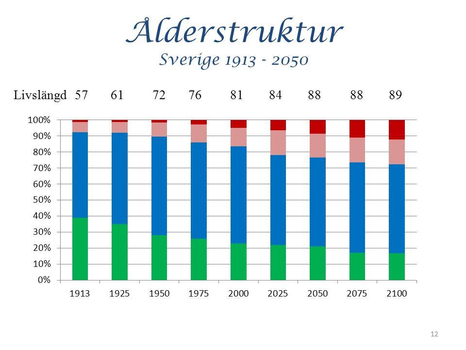 Ålderstruktur Sverige 1913 - 2050 12 Livslängd 57 61 72 76 81 84 88 88 89