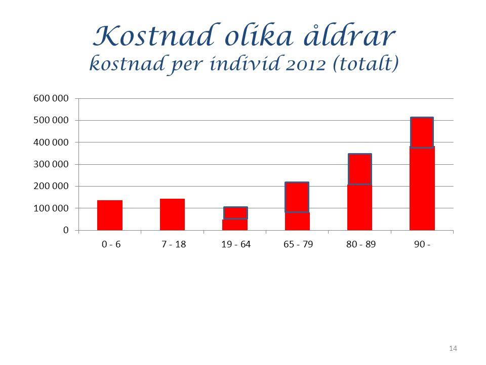 Kostnad olika åldrar kostnad per individ 2012 (totalt) 14