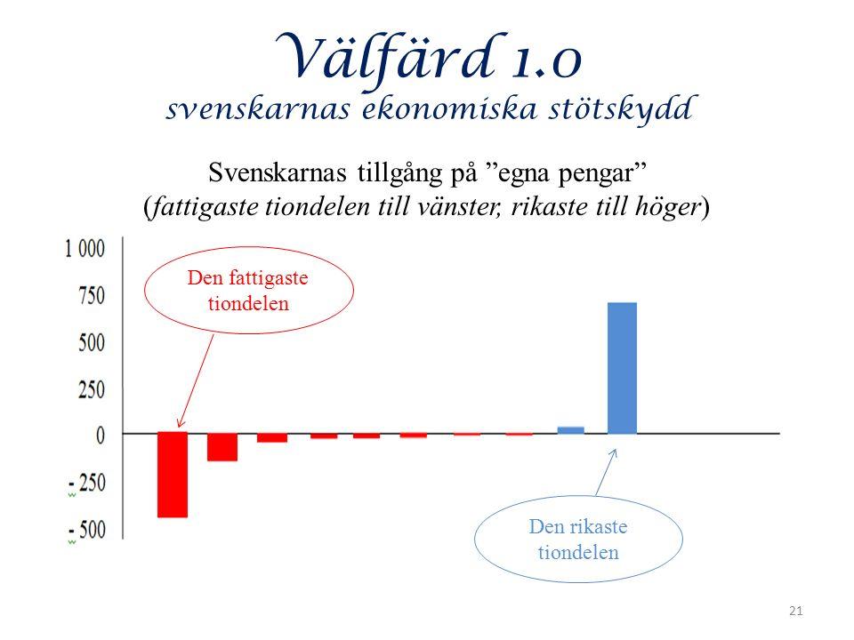 Välfärd 1.0 svenskarnas ekonomiska stötskydd Svenskarnas tillgång på egna pengar (fattigaste tiondelen till vänster, rikaste till höger) 21 Den fattigaste tiondelen Den rikaste tiondelen