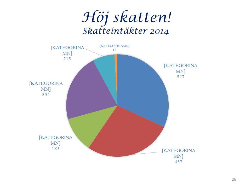 Höj skatten! Skatteintäkter 2014 26
