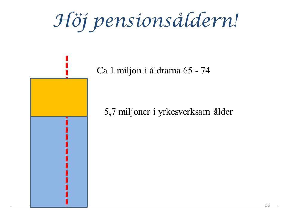 Höj pensionsåldern! Ca 1 miljon i åldrarna 65 - 74 5,7 miljoner i yrkesverksam ålder 36