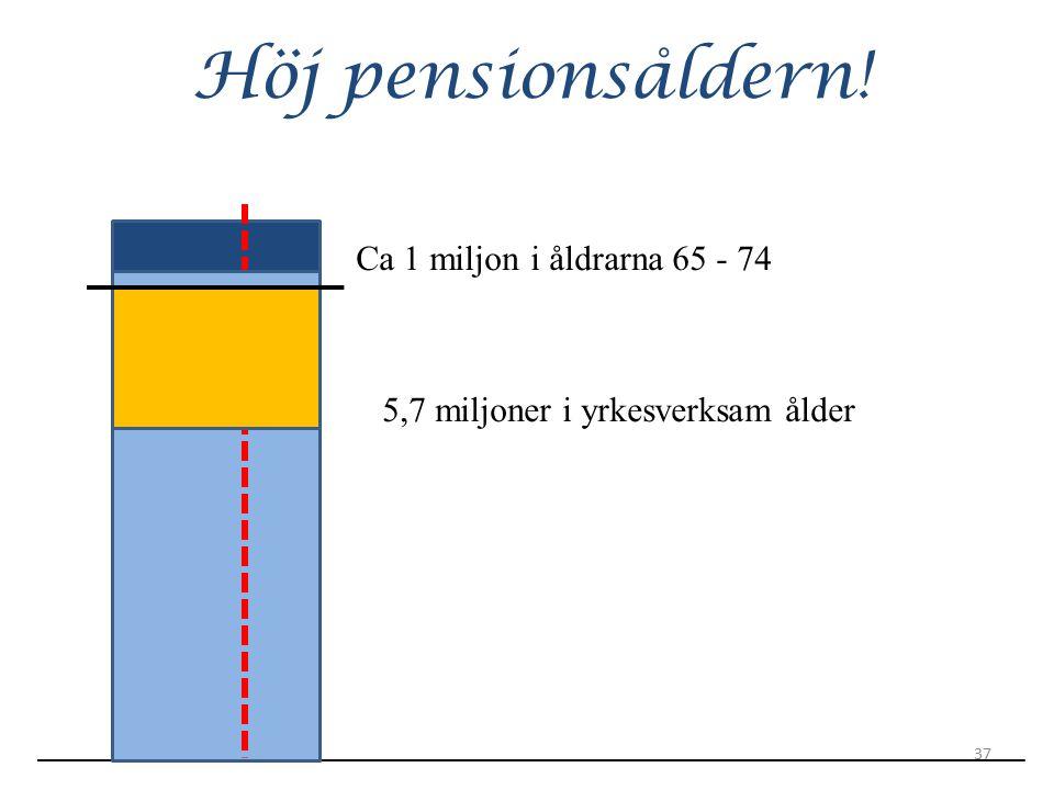 Höj pensionsåldern! Ca 1 miljon i åldrarna 65 - 74 5,7 miljoner i yrkesverksam ålder 37
