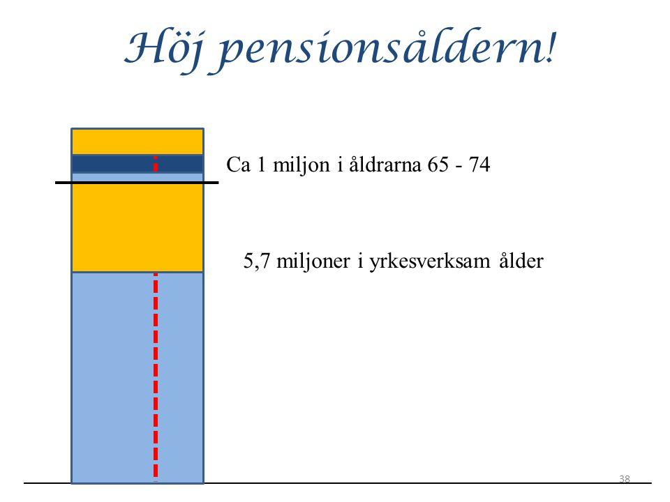 Höj pensionsåldern! Ca 1 miljon i åldrarna 65 - 74 5,7 miljoner i yrkesverksam ålder 38