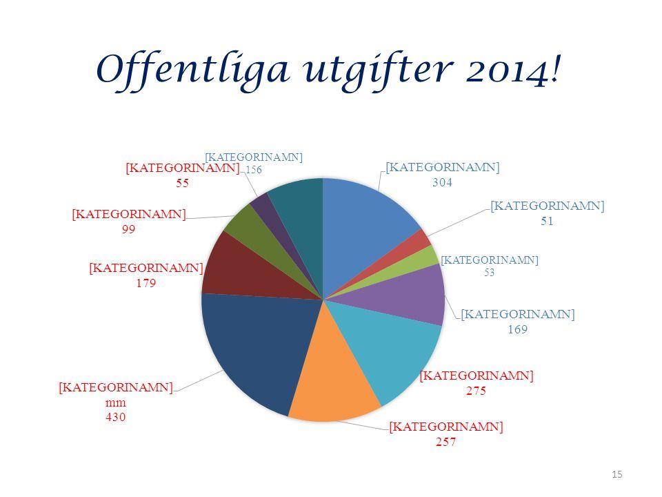Offentliga utgifter 2014! 15