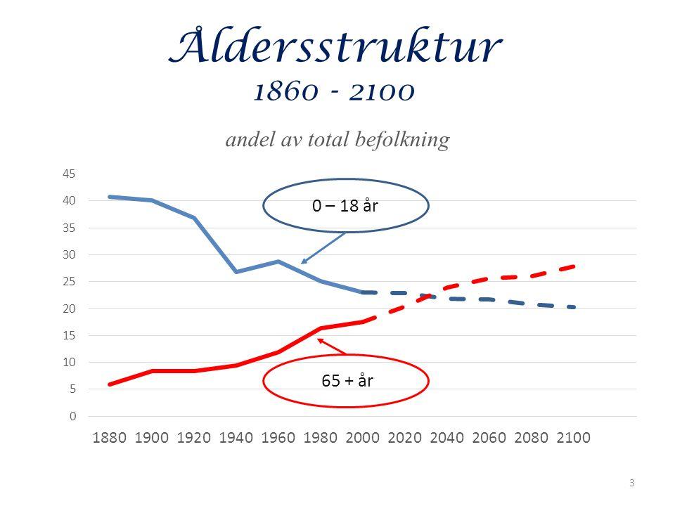 Åldersstruktur 1860 - 2100 3 0 – 18 år 65 + år