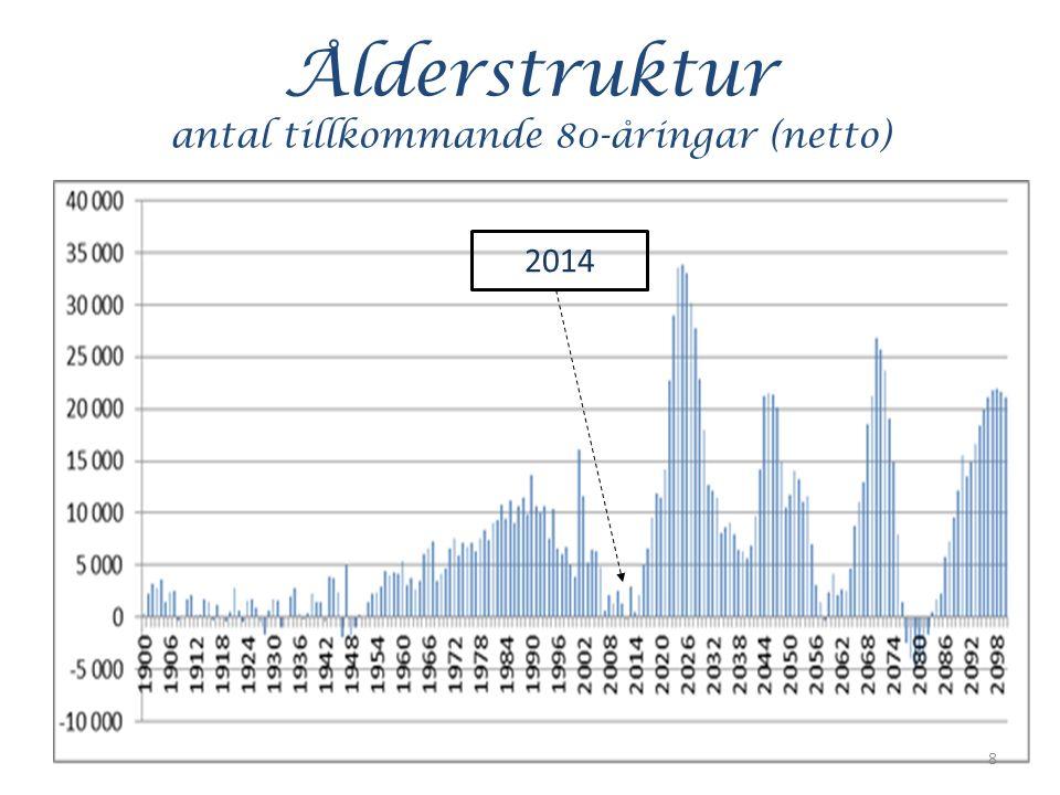 Ålderstruktur antal tillkommande 80-åringar (netto) 8 2014