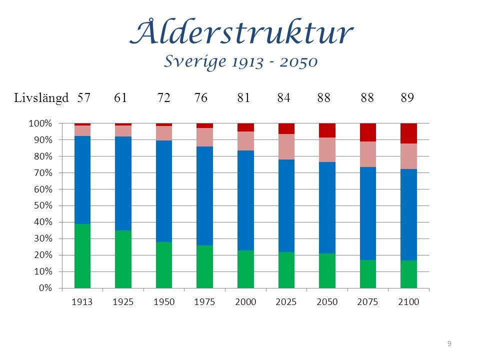 Ålderstruktur Sverige 1913 - 2050 9 Livslängd 57 61 72 76 81 84 88 88 89