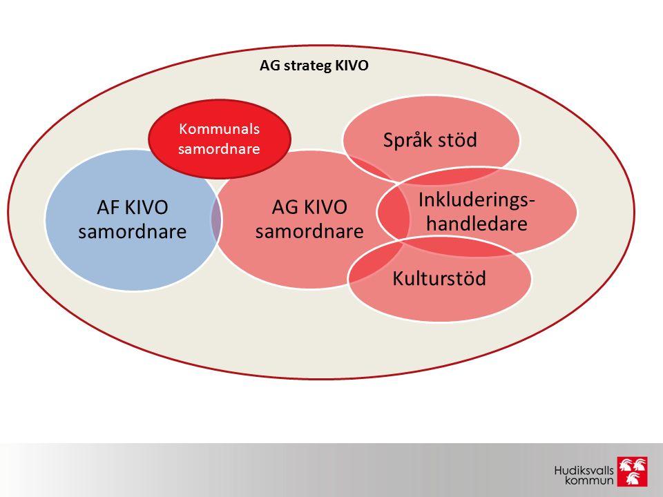 AG KIVO samordnare Språk stöd Inkluderings- handledare Kulturstöd AF KIVO samordnare Kommunals samordnare AG strateg KIVO