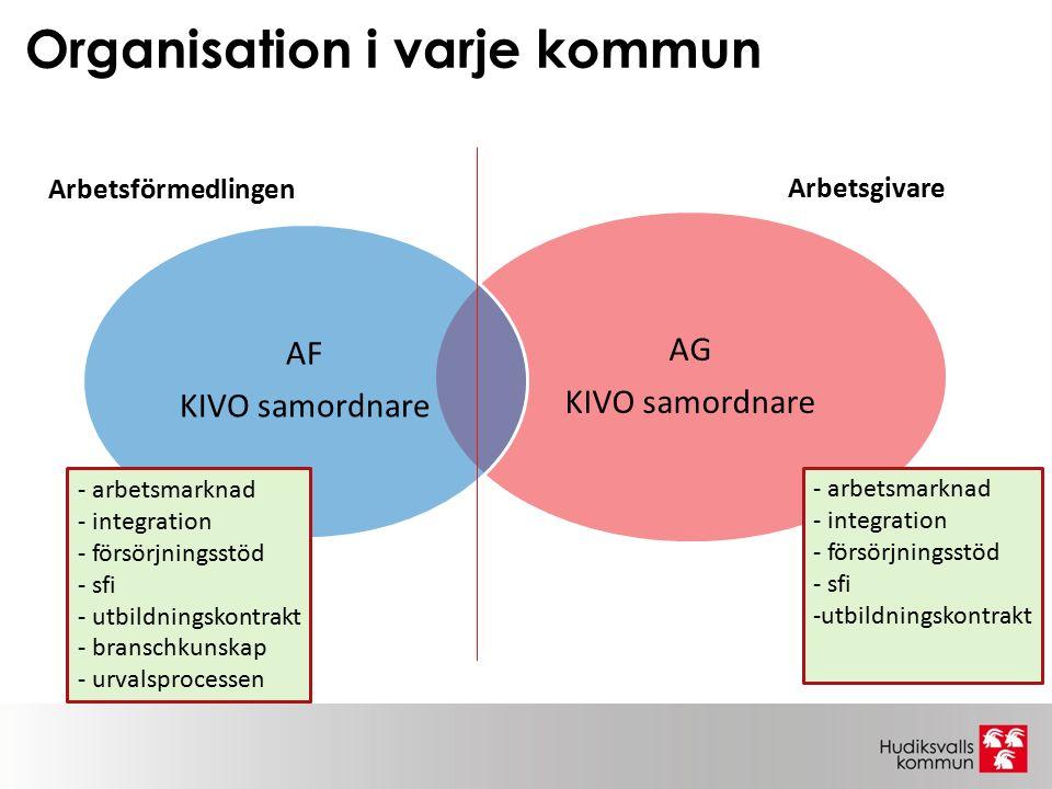 Organisation i varje kommun AG KIVO samordnare AF KIVO samordnare Arbetsförmedlingen Arbetsgivare - arbetsmarknad - integration - försörjningsstöd - sfi -utbildningskontrakt - arbetsmarknad - integration - försörjningsstöd - sfi - utbildningskontrakt - branschkunskap - urvalsprocessen