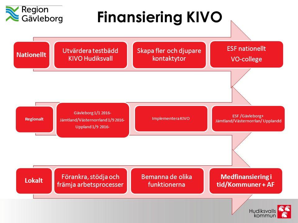 Finansiering KIVO Utvärdera testbädd KIVO Hudiksvall Nationellt Skapa fler och djupare kontaktytor ESF nationellt VO-college Gävleborg 1/1 2016- Jämtland/Västernorrland 1/9 2016- Uppland 1/9 2016- Regionalt Implementera KIVO ESF /Gävleborg+ Jämtland/Västernorrlan/ Upplandd Bemanna de olika funktionerna Förankra, stödja och främja arbetsprocesser Medfinansiering i tid/Kommuner + AF Lokalt