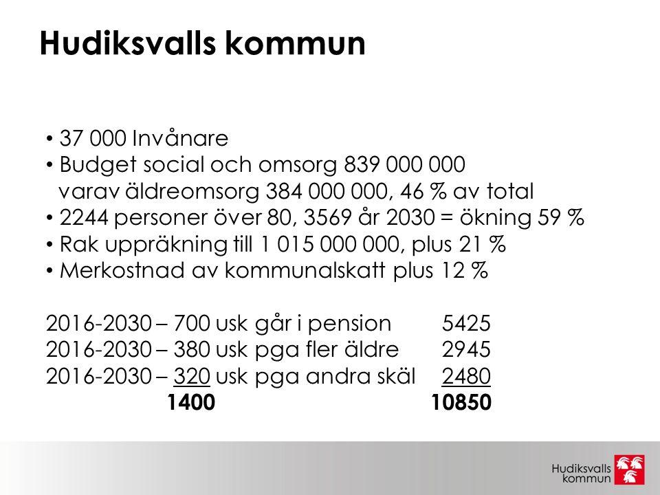 37 000 Invånare Budget social och omsorg 839 000 000 varav äldreomsorg 384 000 000, 46 % av total 2244 personer över 80, 3569 år 2030 = ökning 59 % Rak uppräkning till 1 015 000 000, plus 21 % Merkostnad av kommunalskatt plus 12 % 2016-2030 – 700 usk går i pension5425 2016-2030 – 380 usk pga fler äldre2945 2016-2030 – 320 usk pga andra skäl2480 1400 10850 Hudiksvalls kommun
