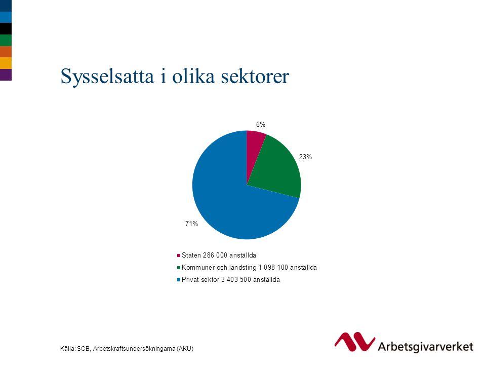 Källa: SCB, Arbetskraftsundersökningarna (AKU) Sysselsatta i olika sektorer