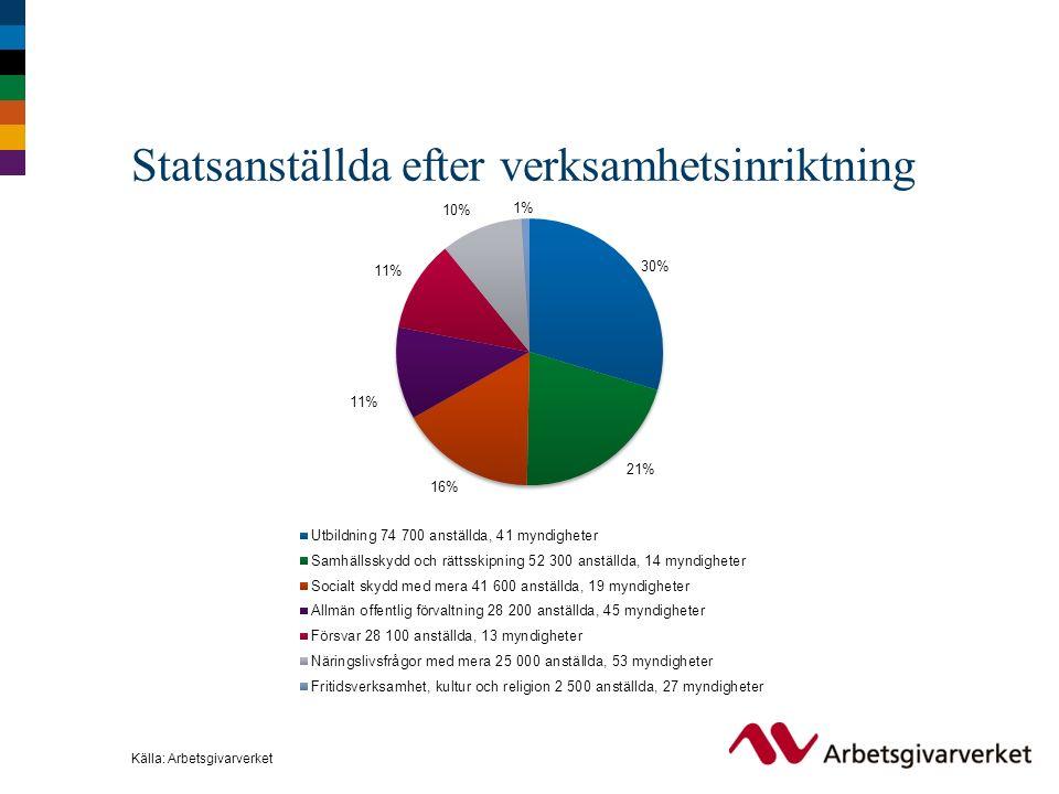 Statsanställda efter verksamhetsinriktning Källa: Arbetsgivarverket